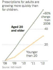 ADD med increase in adults 2008-2012 NYTimes