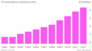us prescription stimulant growth 2012